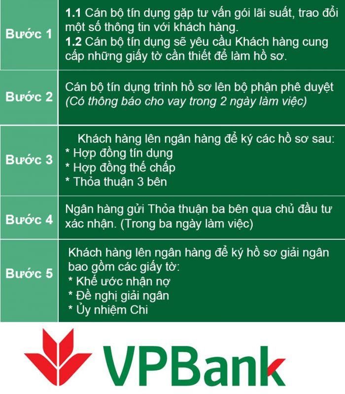 quy-trinh-vay-ngan-hang-vietinbank